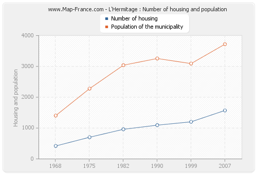 L'Hermitage : Number of housing and population