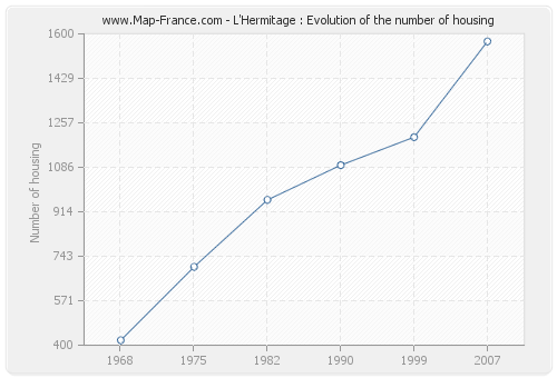 L'Hermitage : Evolution of the number of housing