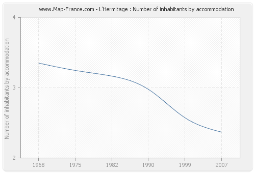 L'Hermitage : Number of inhabitants by accommodation