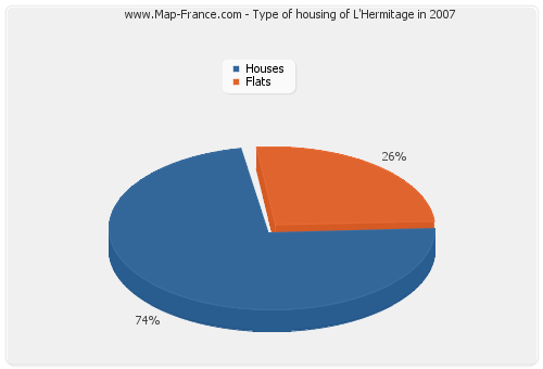 Type of housing of L'Hermitage in 2007
