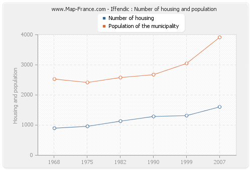 Iffendic : Number of housing and population