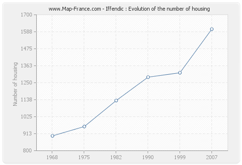 Iffendic : Evolution of the number of housing