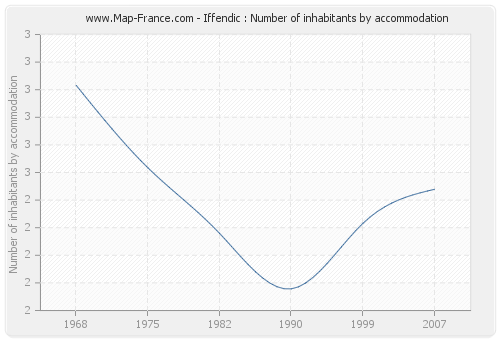 Iffendic : Number of inhabitants by accommodation