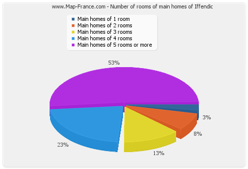 Number of rooms of main homes of Iffendic