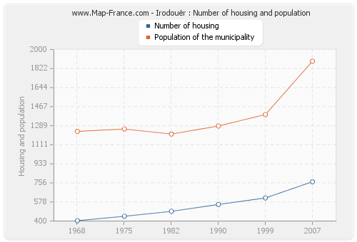 Irodouër : Number of housing and population