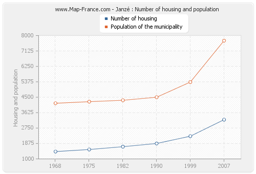 Janzé : Number of housing and population