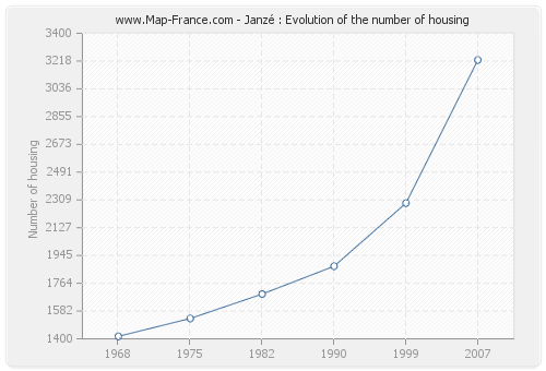 Janzé : Evolution of the number of housing