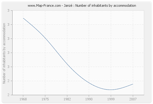 Janzé : Number of inhabitants by accommodation
