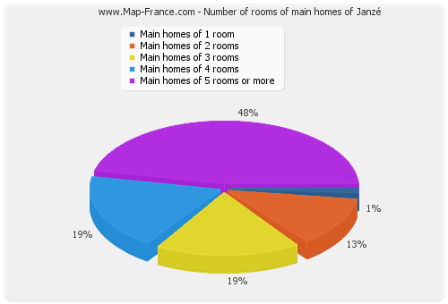 Number of rooms of main homes of Janzé