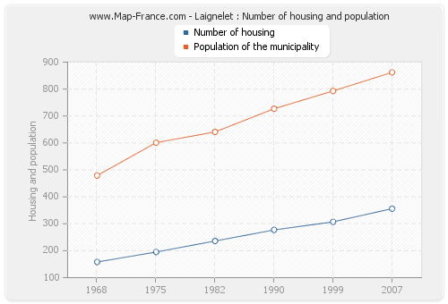 Laignelet : Number of housing and population