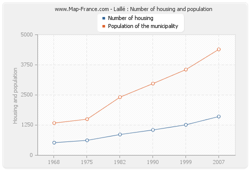 Laillé : Number of housing and population