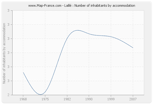 Laillé : Number of inhabitants by accommodation
