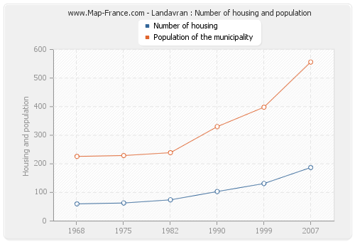 Landavran : Number of housing and population