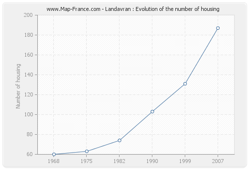 Landavran : Evolution of the number of housing