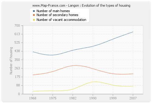 Langon : Evolution of the types of housing