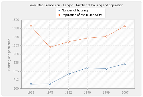 Langon : Number of housing and population