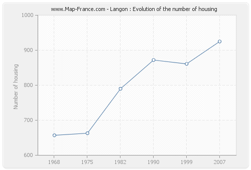 Langon : Evolution of the number of housing