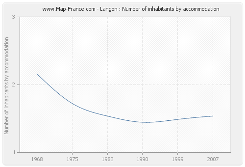 Langon : Number of inhabitants by accommodation