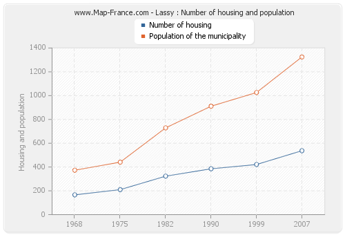 Lassy : Number of housing and population