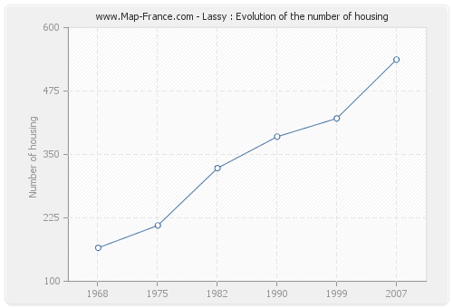 Lassy : Evolution of the number of housing