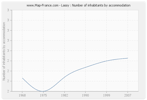 Lassy : Number of inhabitants by accommodation