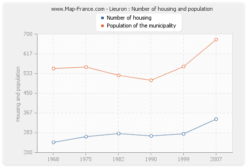 Lieuron : Number of housing and population