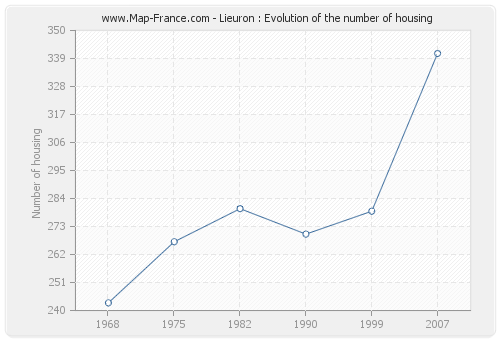 Lieuron : Evolution of the number of housing