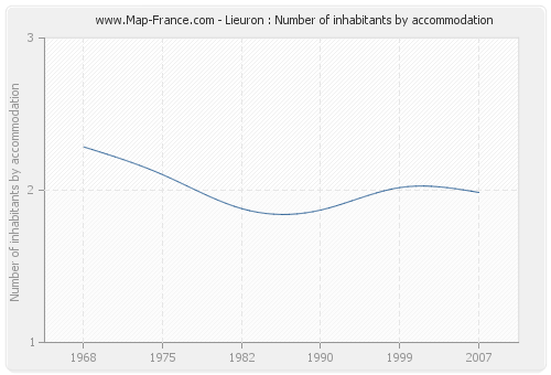 Lieuron : Number of inhabitants by accommodation