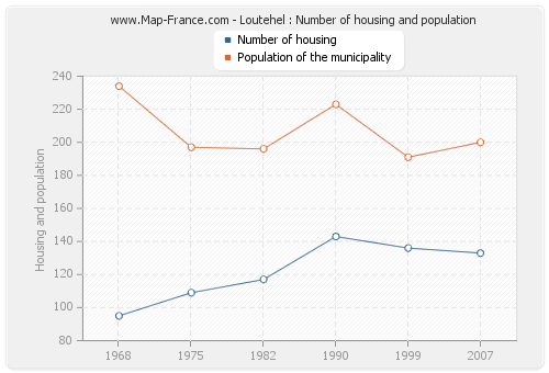 Loutehel : Number of housing and population