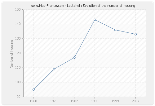 Loutehel : Evolution of the number of housing
