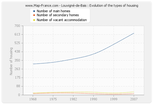 Louvigné-de-Bais : Evolution of the types of housing