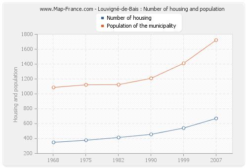 Louvigné-de-Bais : Number of housing and population