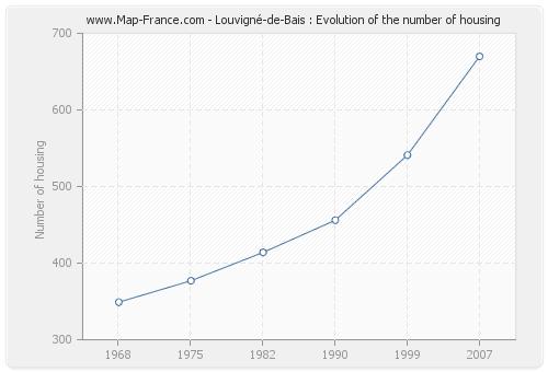 Louvigné-de-Bais : Evolution of the number of housing
