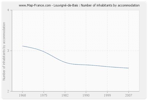 Louvigné-de-Bais : Number of inhabitants by accommodation
