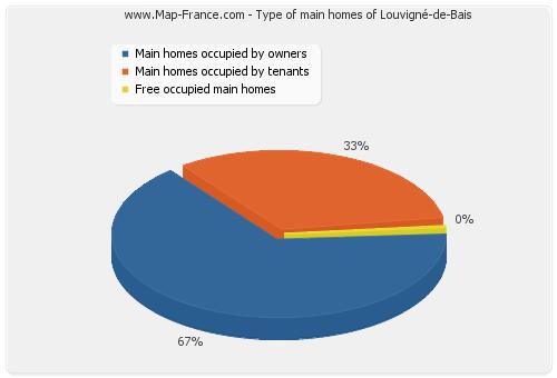 Type of main homes of Louvigné-de-Bais