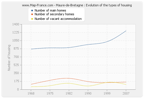 Maure-de-Bretagne : Evolution of the types of housing