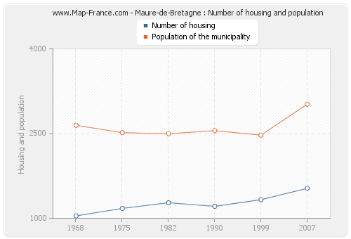 Maure-de-Bretagne : Number of housing and population
