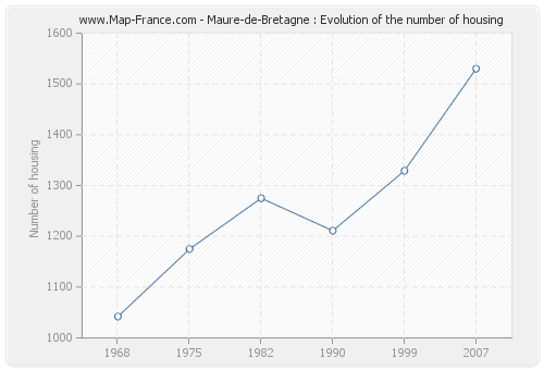 Maure-de-Bretagne : Evolution of the number of housing