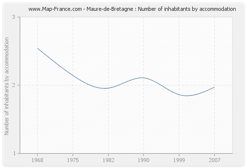 Maure-de-Bretagne : Number of inhabitants by accommodation