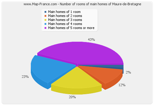Number of rooms of main homes of Maure-de-Bretagne