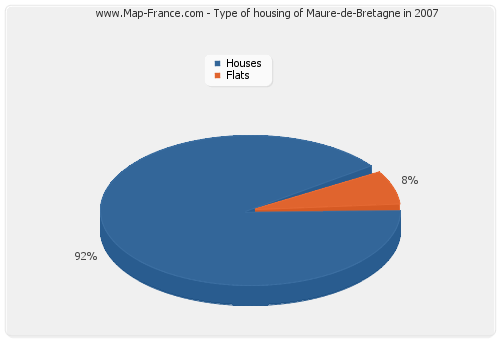 Type of housing of Maure-de-Bretagne in 2007