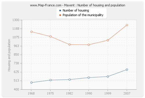 Maxent : Number of housing and population