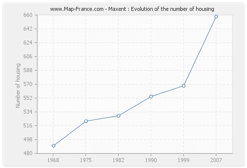 Maxent : Evolution of the number of housing
