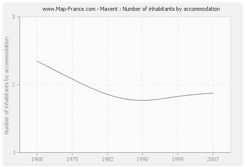Maxent : Number of inhabitants by accommodation