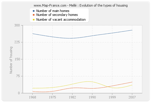 Mellé : Evolution of the types of housing