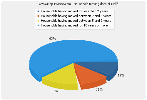 Household moving date of Mellé
