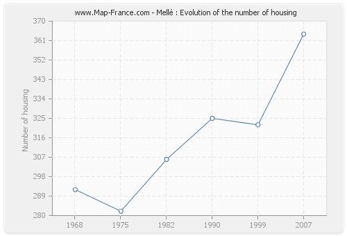 Mellé : Evolution of the number of housing