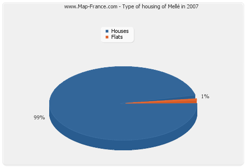 Type of housing of Mellé in 2007