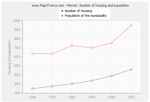 Mernel : Number of housing and population
