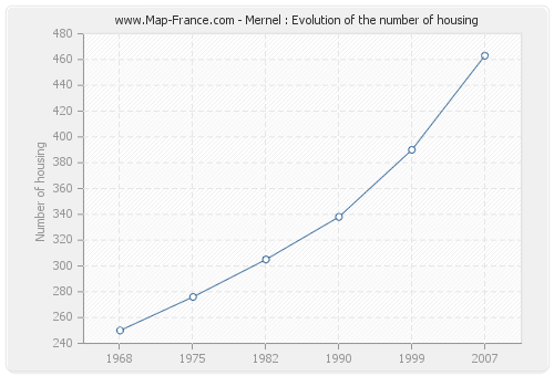 Mernel : Evolution of the number of housing